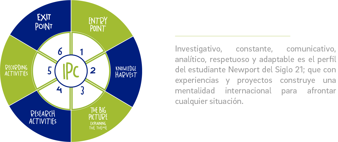 Internacional-primary-curriculum